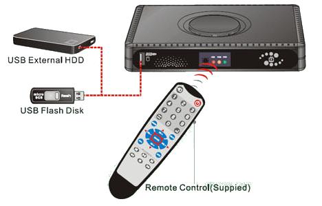 Internet CCTV -Real Time